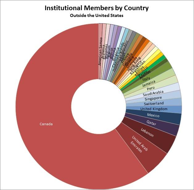 Non-US Membership