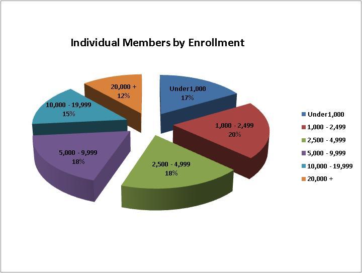 indiv_enrollment
