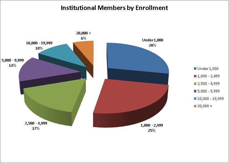 Institutional Enrollment