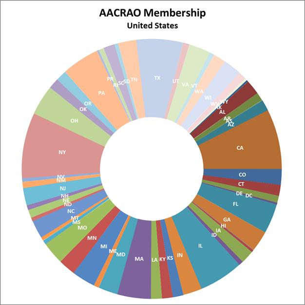 US Membership